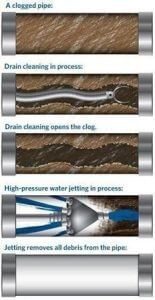 Drain Cleaning Colorado Springs