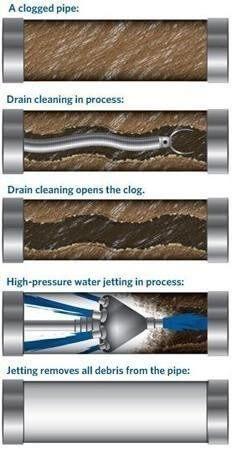 Drain Cleaning Colorado Springs Allright Plumbing Amp Heating